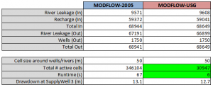 Volumetric Budget summary from the steady-state run and comparisons of runtimes and grid size between MODFLOW-2005 and MODFLOW-USG