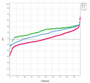 quantile plots example