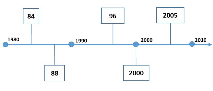 Modflow Chronology