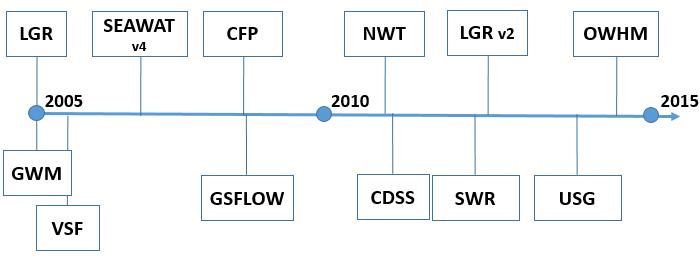 Modflow software timeline