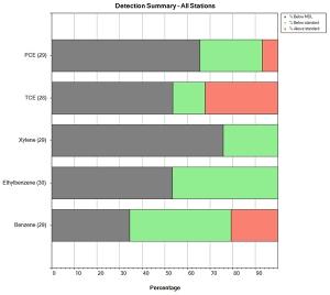 detection summary example