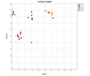ludwig langelier plot example