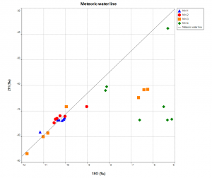 meteoric water line plot example