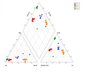 piper plot example