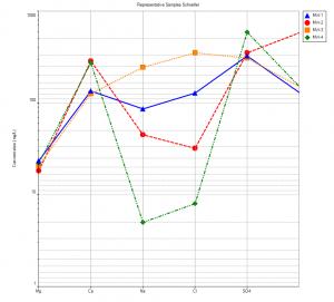 schoeller plot example