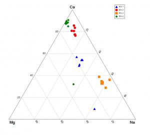 ternary plot example