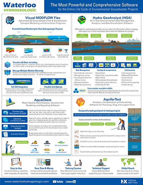 Waterloo Hydrogeologic Infographic